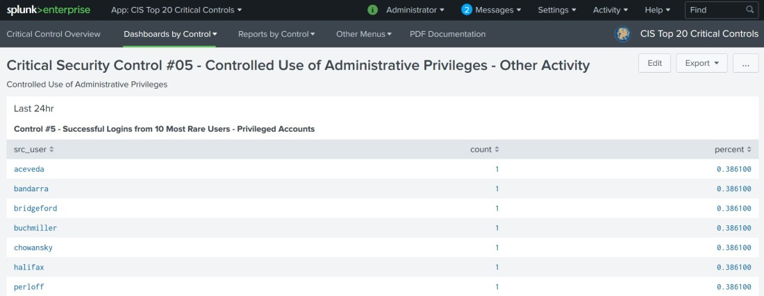 Splunk & CIS Top 20 Security Monitoring – iOpsMon